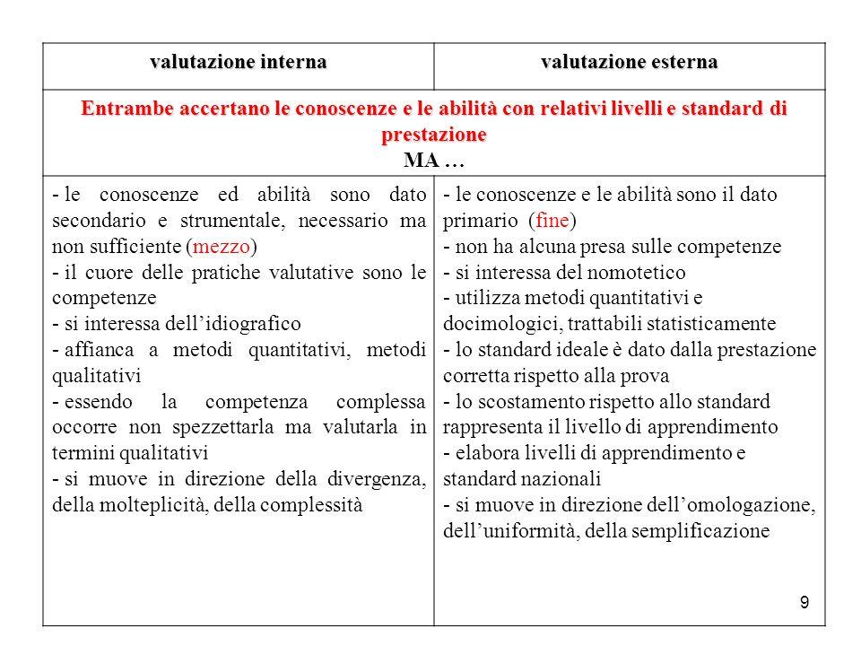 valutazione interna valutazione esterna. Entrambe accertano le conoscenze e le abilità con relativi livelli e standard di prestazione.