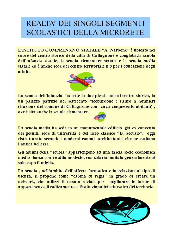 REALTA' DEI SINGOLI SEGMENTI SCOLASTICI DELLA MICRORETE