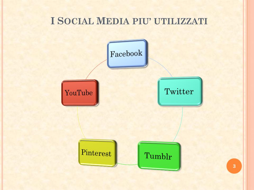 I SOCIAL MEDIA PIU' UTILIZZATI