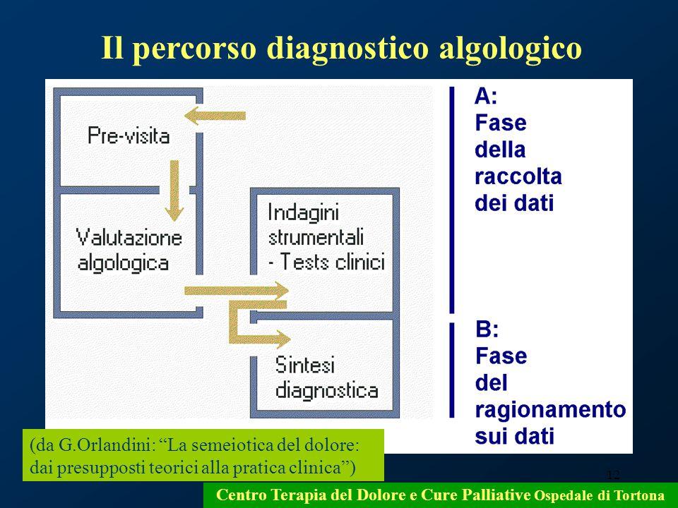 Il percorso diagnostico algologico