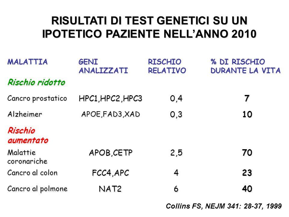 RISULTATI DI TEST GENETICI SU UN IPOTETICO PAZIENTE NELL'ANNO 2010