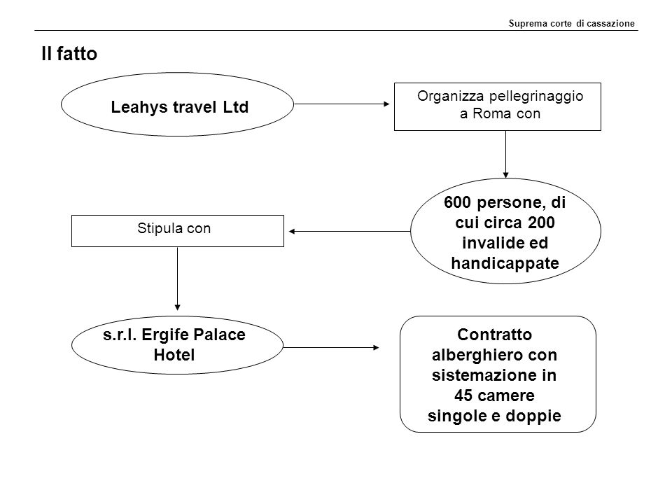 Il fatto Leahys travel Ltd