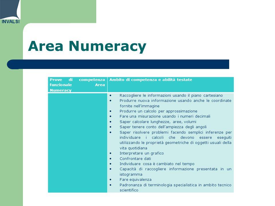 Area Numeracy Prove di competenza funzionale Area Numeracy