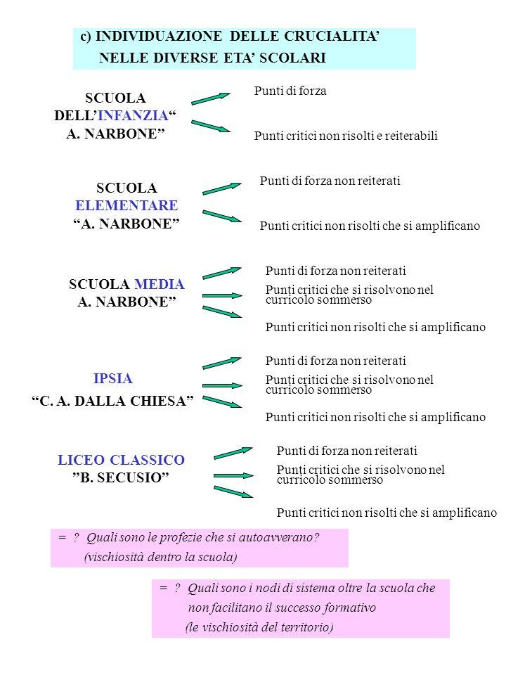 c) INDIVIDUAZIONE DELLE CRUCIALITA' NELLE DIVERSE ETA' SCOLARI