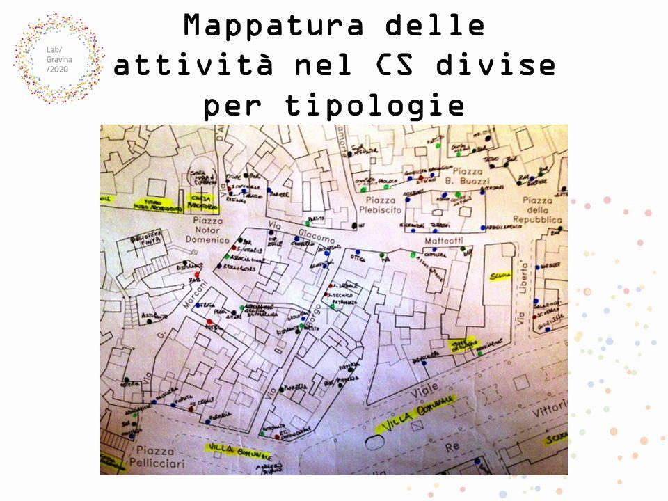 Mappatura delle attività nel CS divise per tipologie