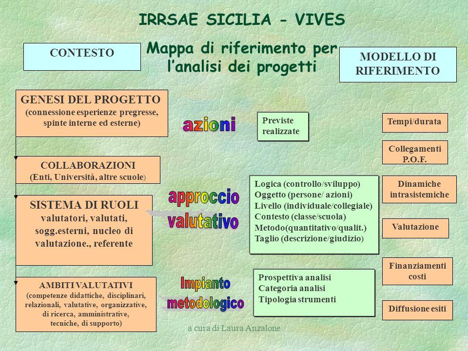 Mappa di riferimento per l'analisi dei progetti