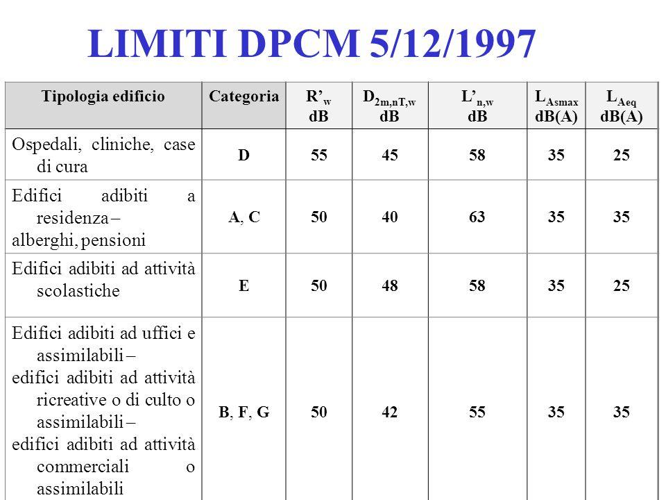 LIMITI DPCM 5/12/1997 Ospedali, cliniche, case di cura