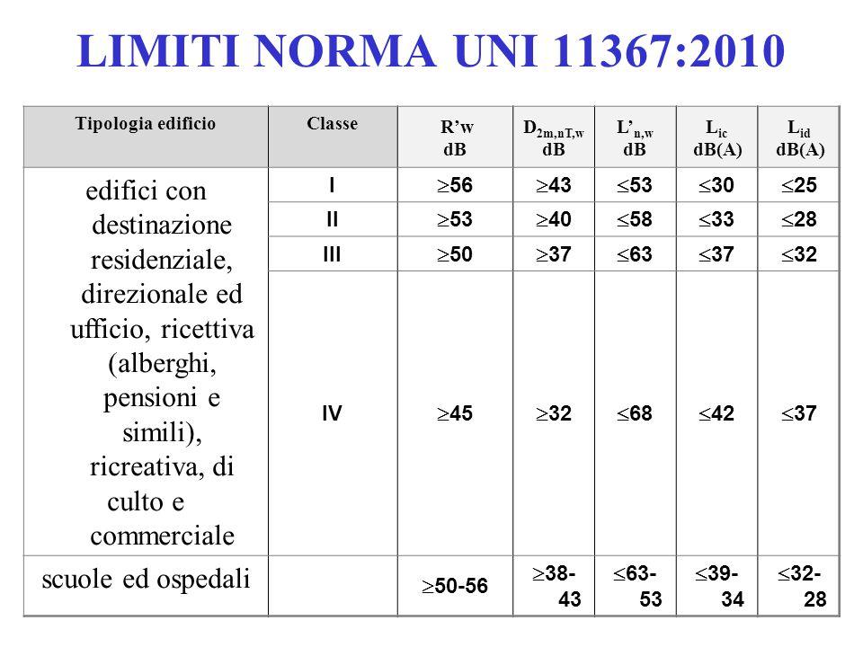 LIMITI NORMA UNI 11367:2010 Tipologia edificio. Classe. R'w. dB. D2m,nT,w. L'n,w. Lic. dB(A)