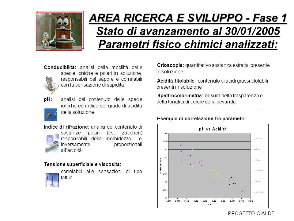 AREA RICERCA E SVILUPPO - Fase 1 Stato di avanzamento al 30/01/2005 Parametri fisico chimici analizzati: