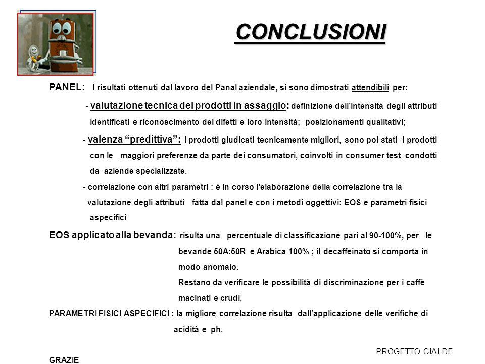 CONCLUSIONI PANEL: I risultati ottenuti dal lavoro del Panal aziendale, si sono dimostrati attendibili per: