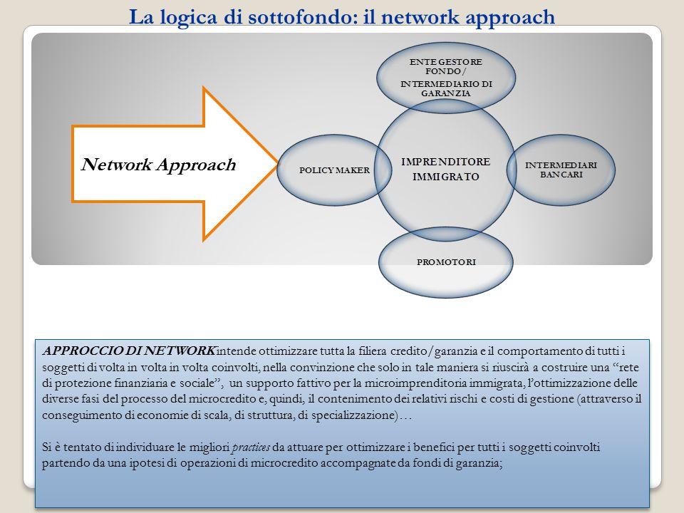 La logica di sottofondo: il network approach