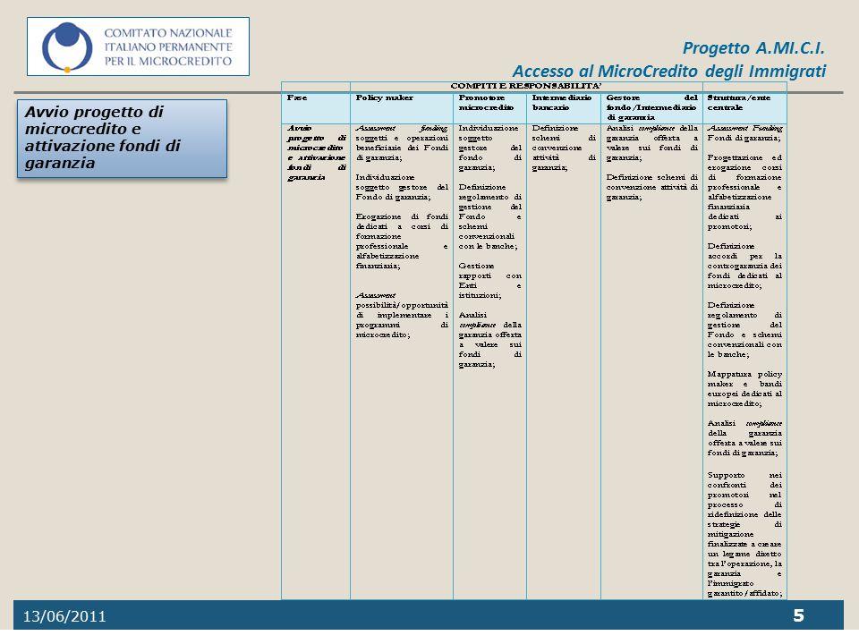 Avvio progetto di microcredito e attivazione fondi di garanzia