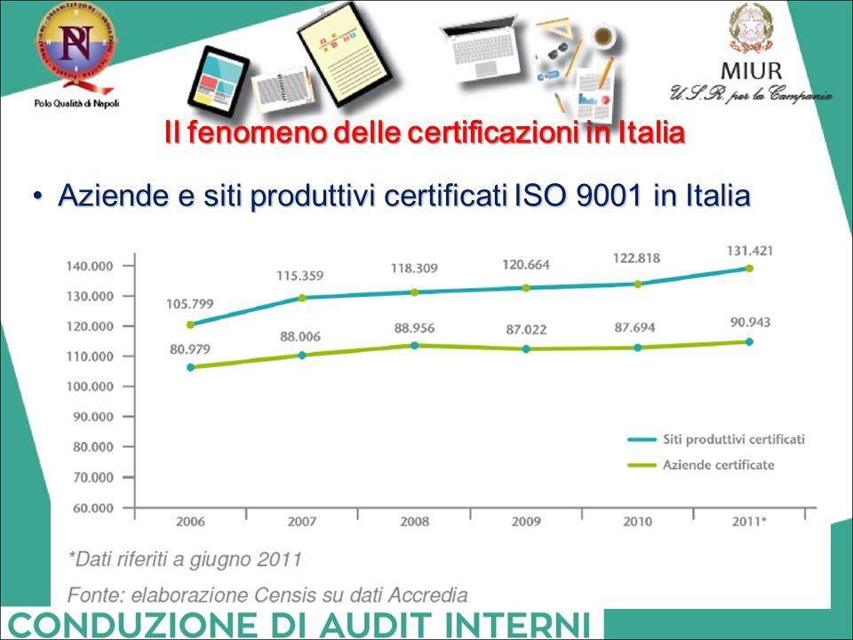Il fenomeno delle certificazioni in Italia