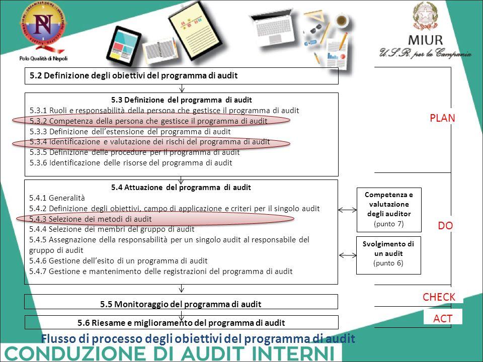 Flusso di processo degli obiettivi del programma di audit