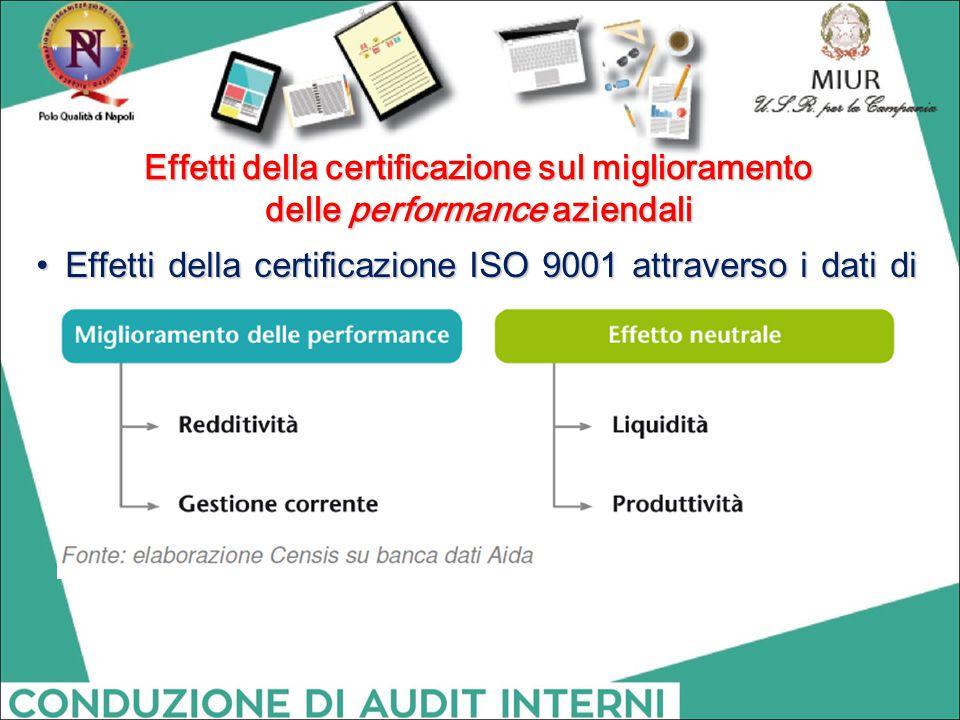 Effetti della certificazione sul miglioramento