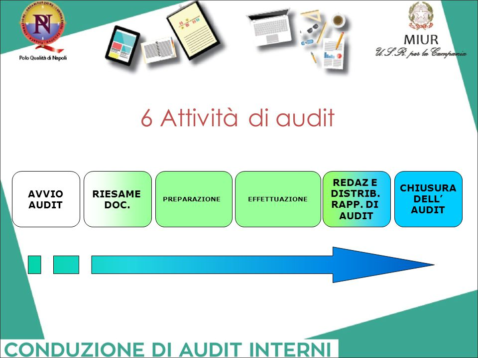 6 Attività di audit AVVIO AUDIT RIESAME DOC. REDAZ E DISTRIB. RAPP. DI