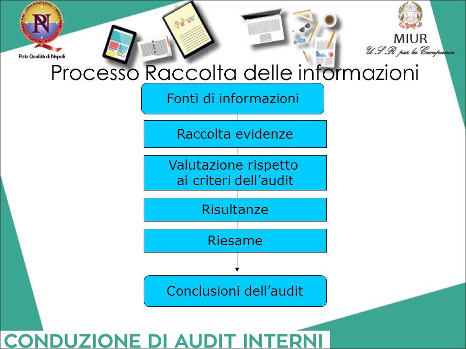 Processo Raccolta delle informazioni