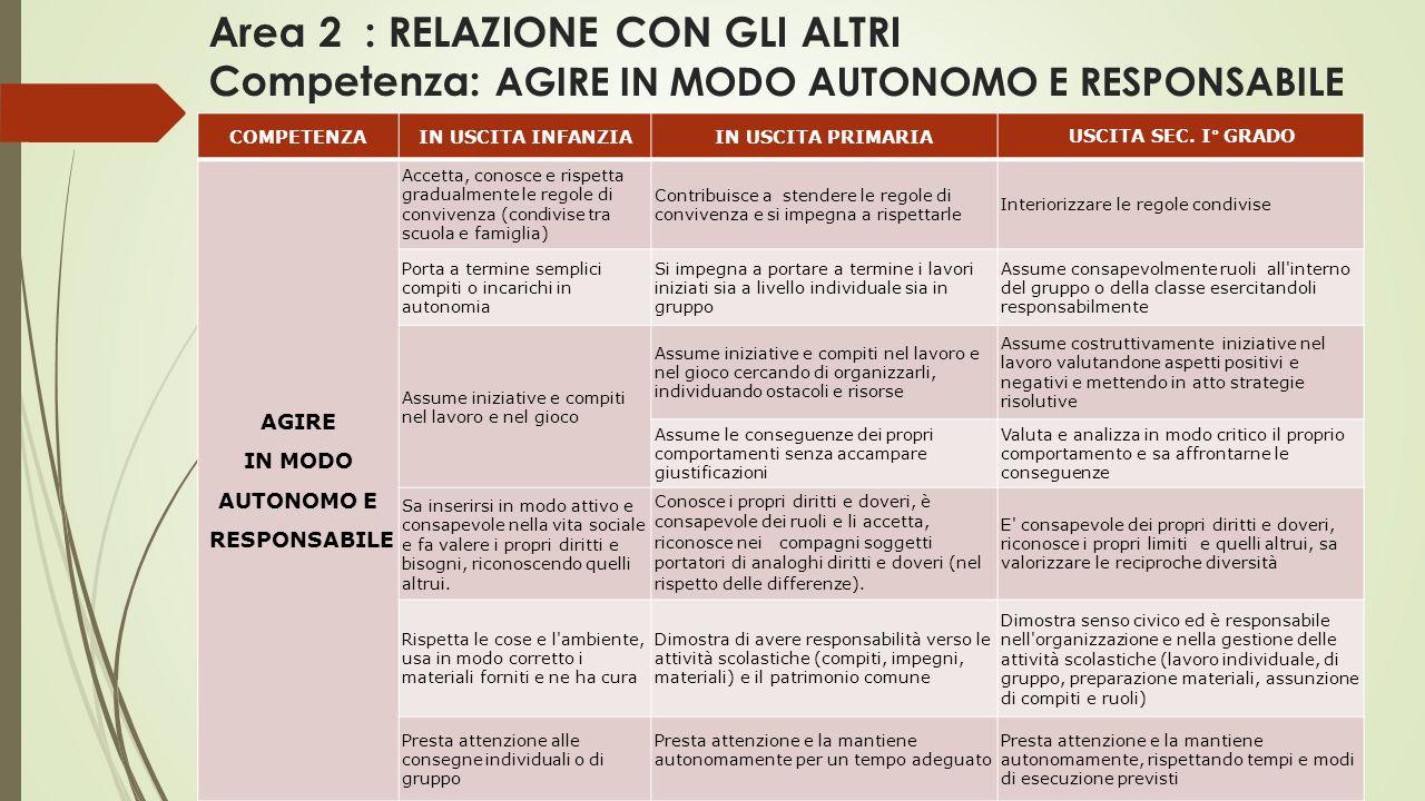 Area 2 : RELAZIONE CON GLI ALTRI Competenza: AGIRE IN MODO AUTONOMO E RESPONSABILE