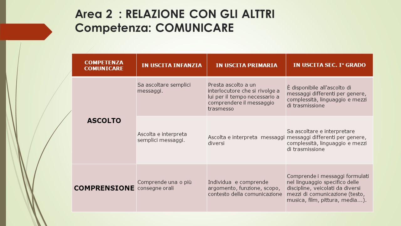 Area 2 : RELAZIONE CON GLI ALTTRI Competenza: COMUNICARE