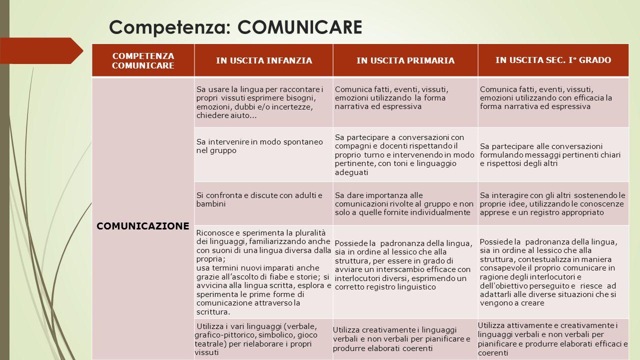 Competenza: COMUNICARE