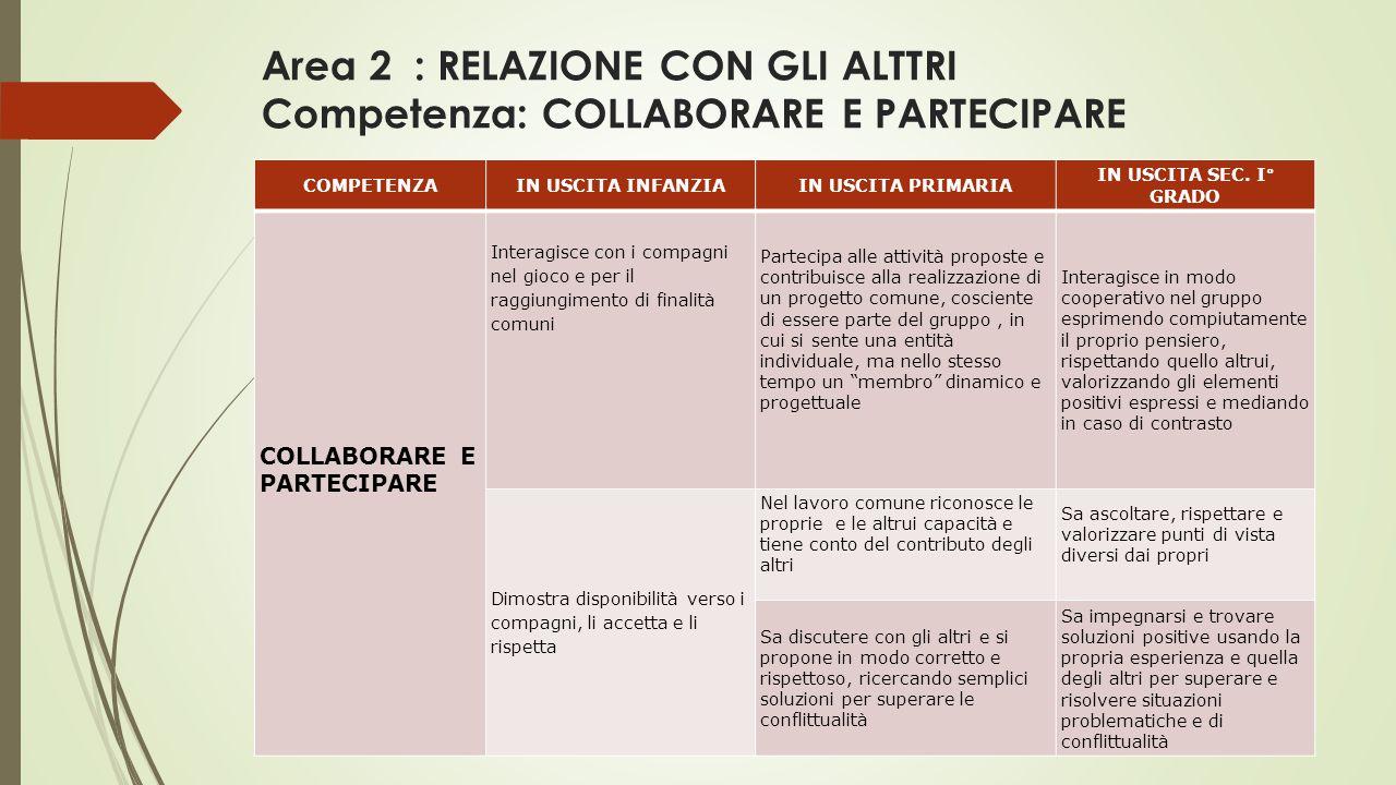 Area 2 : RELAZIONE CON GLI ALTTRI Competenza: COLLABORARE E PARTECIPARE