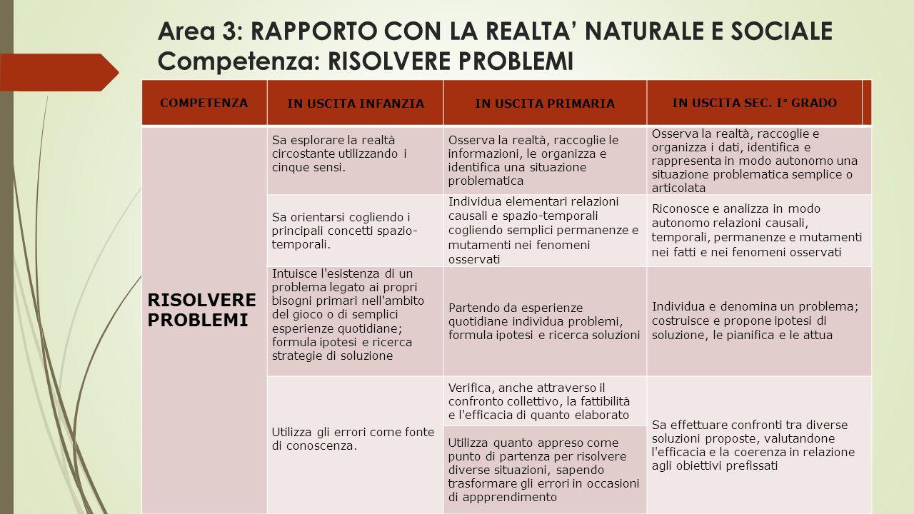 Area 3: RAPPORTO CON LA REALTA' NATURALE E SOCIALE Competenza: RISOLVERE PROBLEMI