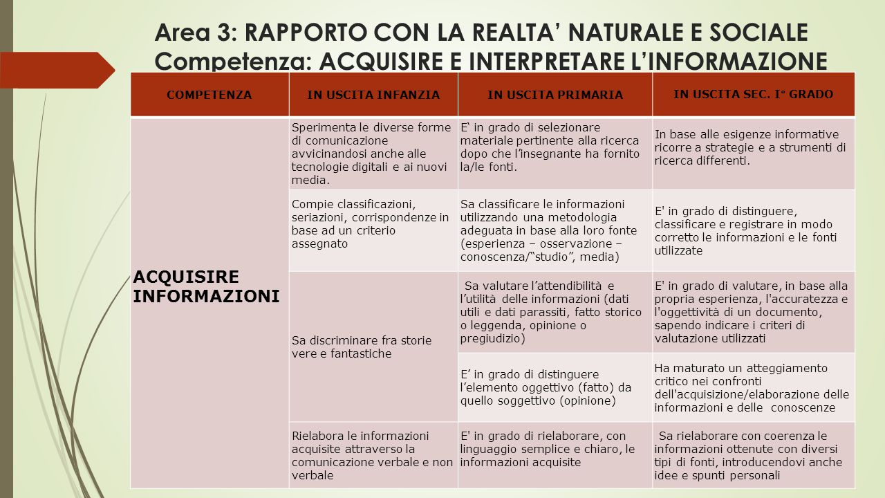 Area 3: RAPPORTO CON LA REALTA' NATURALE E SOCIALE Competenza: ACQUISIRE E INTERPRETARE L'INFORMAZIONE