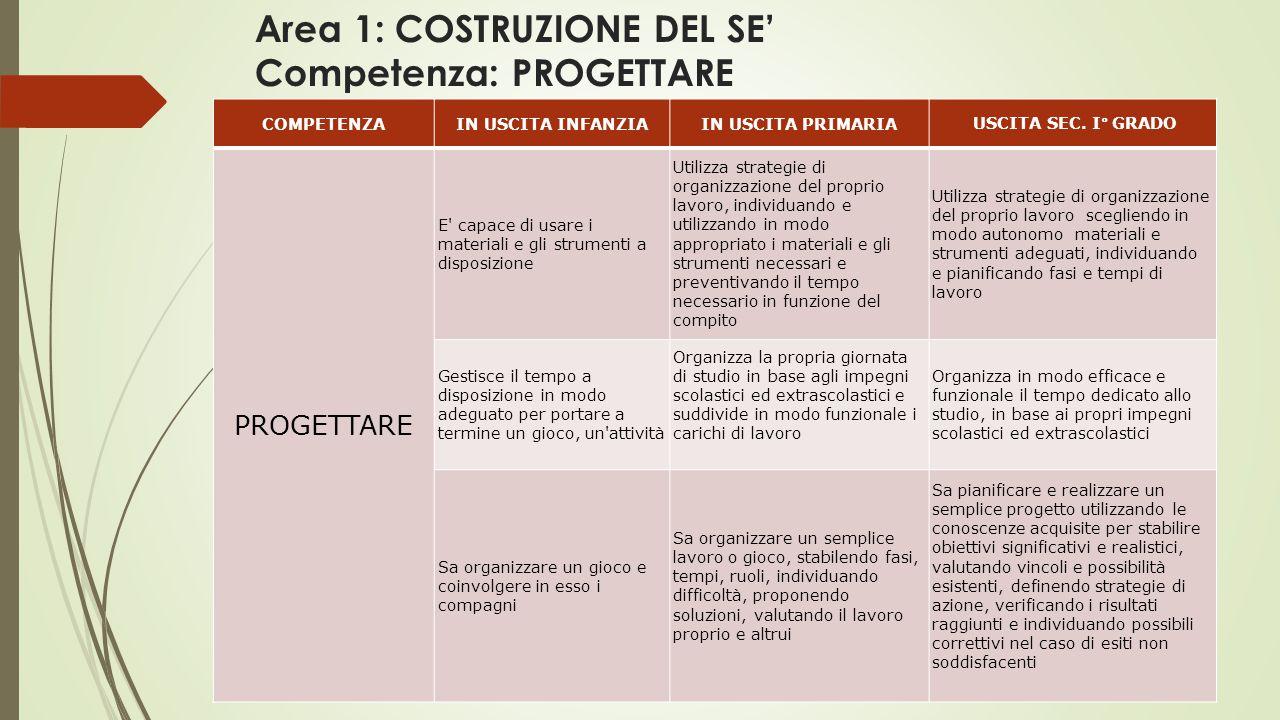 Area 1: COSTRUZIONE DEL SE' Competenza: PROGETTARE