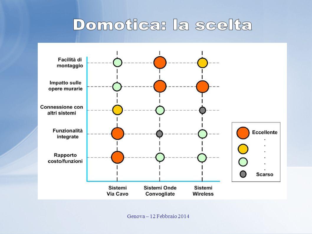 Domotica: la scelta Genova – 12 Febbraio 2014