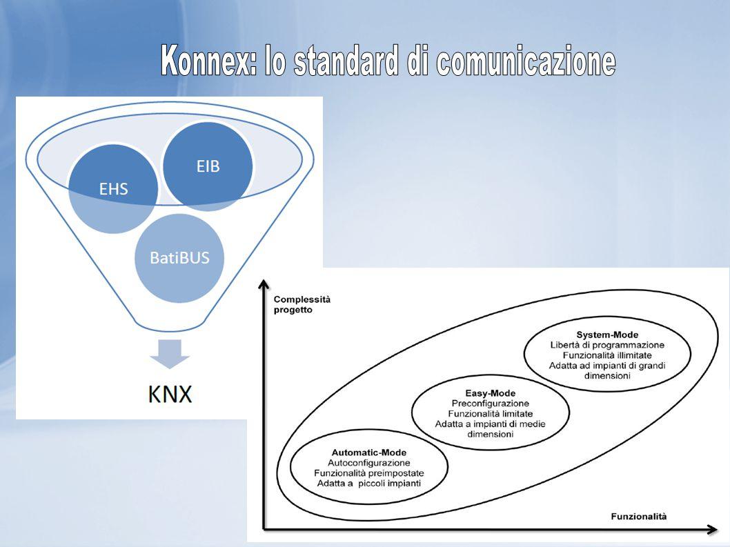Konnex: lo standard di comunicazione
