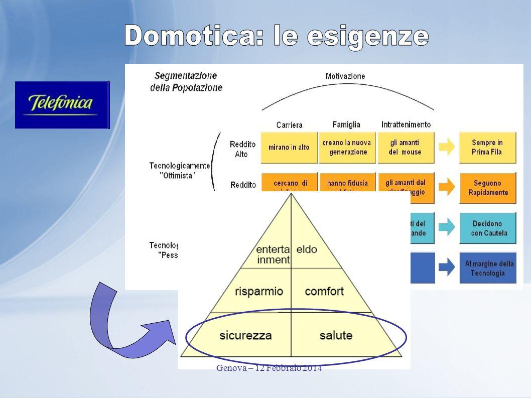 Domotica: le esigenze Genova – 12 Febbraio 2014