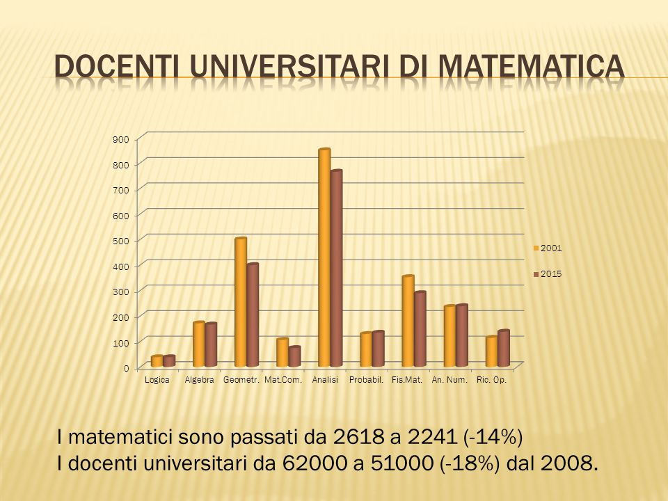 Docenti universitari di matematica