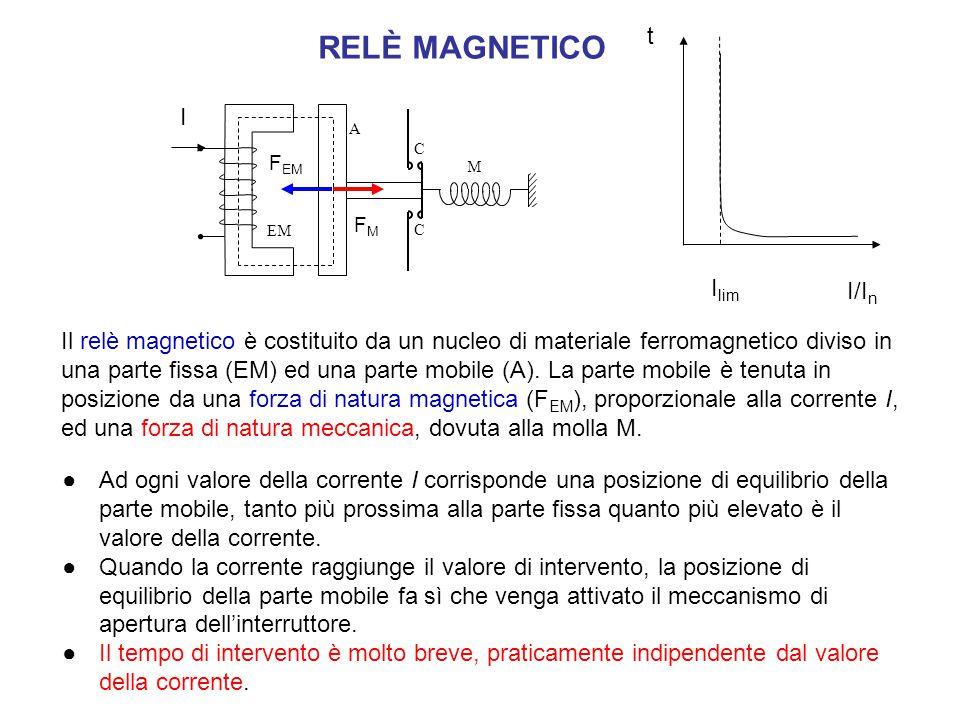RELÈ MAGNETICO t I Ilim I/In