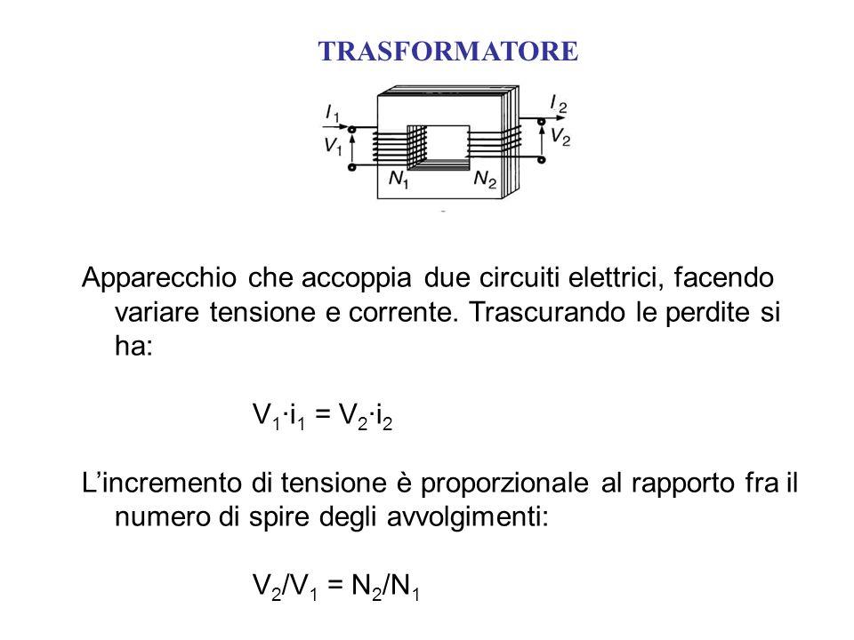 TRASFORMATORE Apparecchio che accoppia due circuiti elettrici, facendo variare tensione e corrente. Trascurando le perdite si ha: