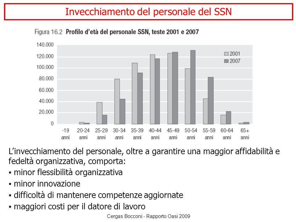 Invecchiamento del personale del SSN