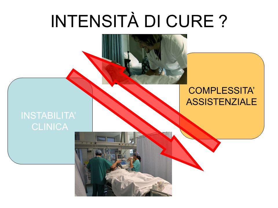 INTENSITÀ DI CURE COMPLESSITA' ASSISTENZIALE INSTABILITA' CLINICA