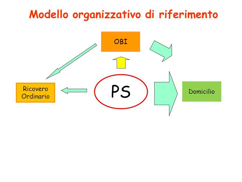 Modello organizzativo di riferimento