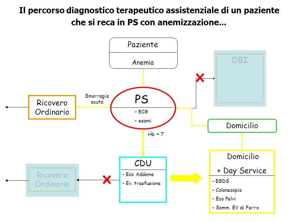 Il percorso diagnostico terapeutico assistenziale di un paziente che si reca in PS con anemizzazione...