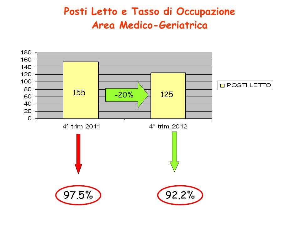 Posti Letto e Tasso di Occupazione Area Medico-Geriatrica
