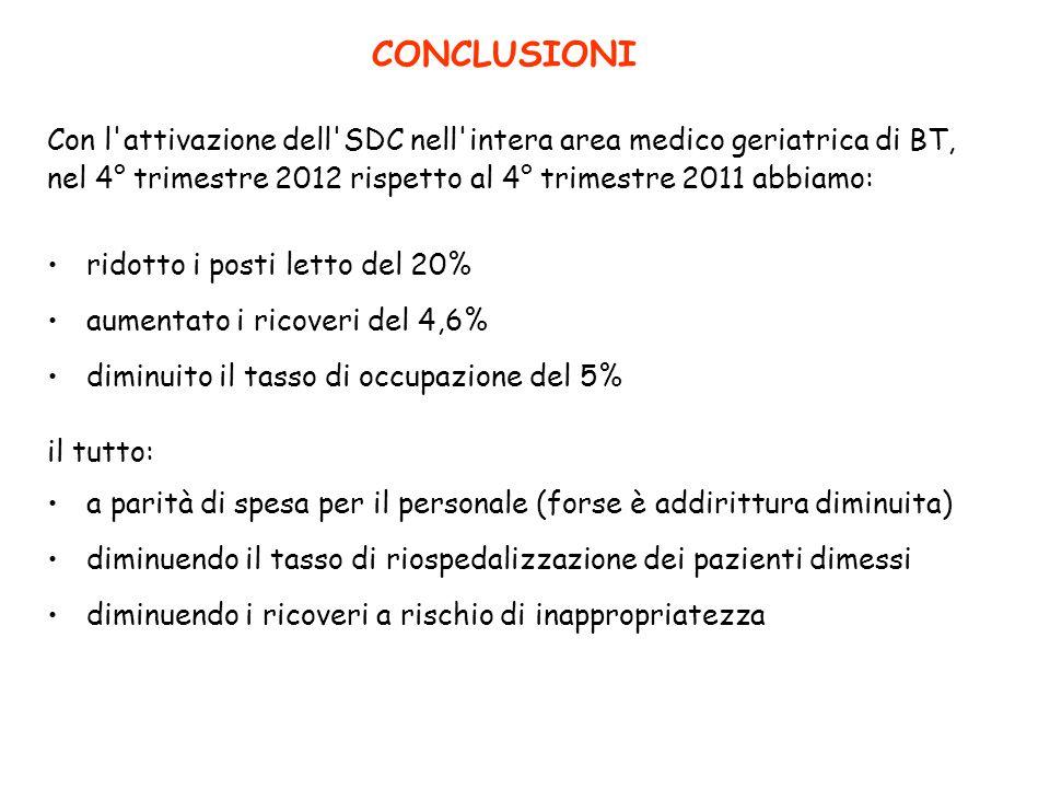 CONCLUSIONI Con l attivazione dell SDC nell intera area medico geriatrica di BT, nel 4° trimestre 2012 rispetto al 4° trimestre 2011 abbiamo: