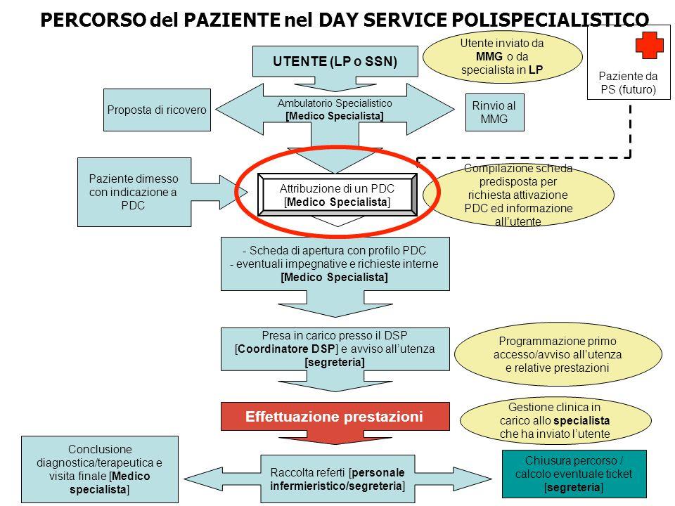 PERCORSO del PAZIENTE nel DAY SERVICE POLISPECIALISTICO