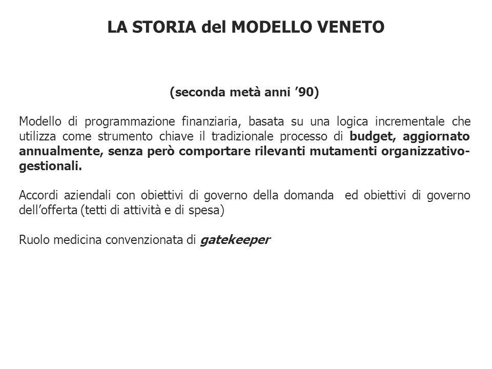 LA STORIA del MODELLO VENETO