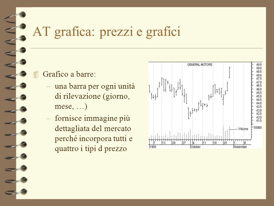 AT grafica: prezzi e grafici