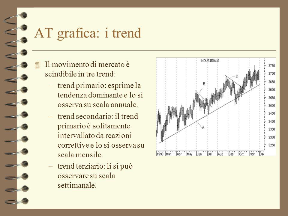 AT grafica: i trend Il movimento di mercato è scindibile in tre trend: