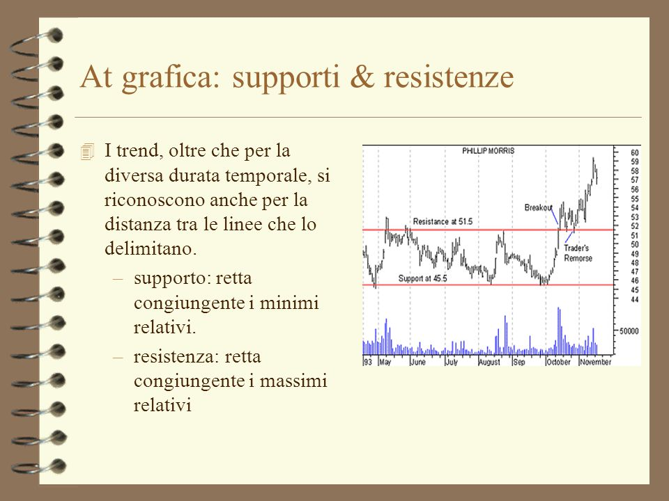 At grafica: supporti & resistenze