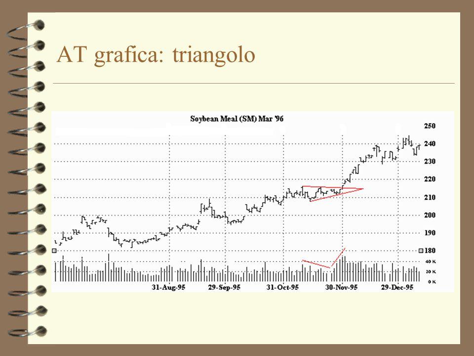 AT grafica: triangolo