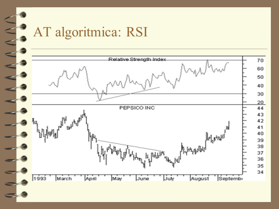 AT algoritmica: RSI