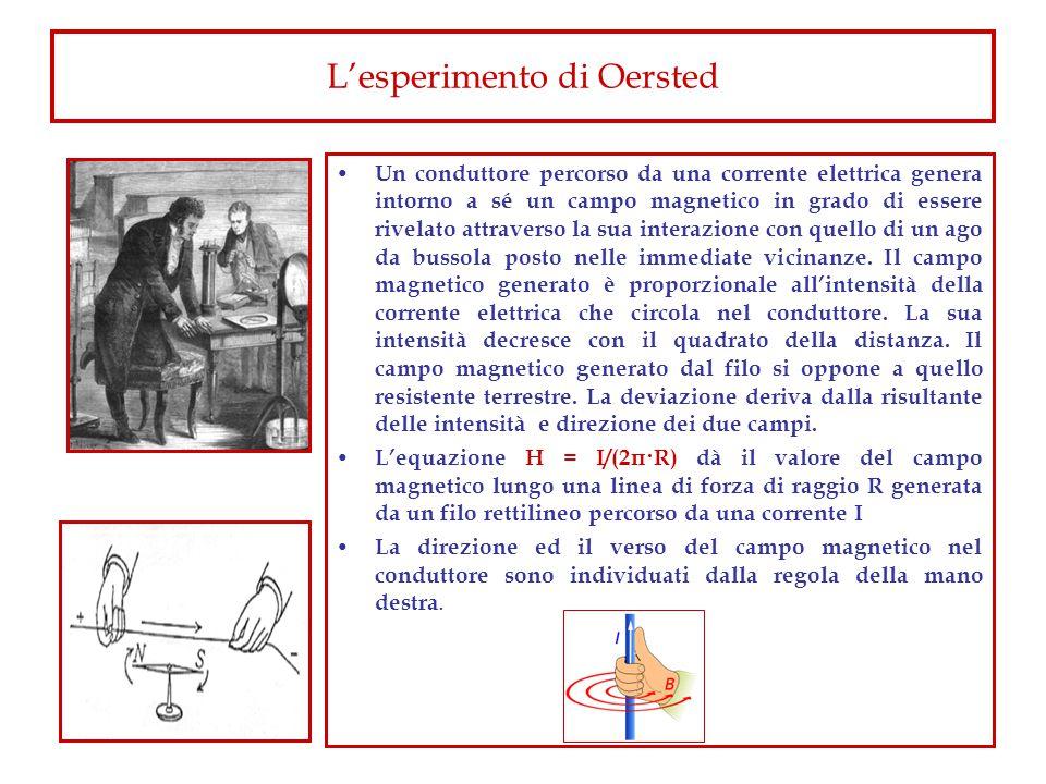 L'esperimento di Oersted