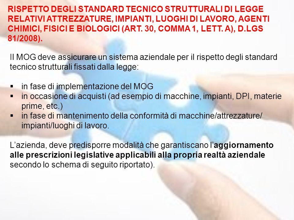 RISPETTO DEGLI STANDARD TECNICO STRUTTURALI DI LEGGE RELATIVI ATTREZZATURE, IMPIANTI, LUOGHI DI LAVORO, AGENTI CHIMICI, FISICI E BIOLOGICI (ART. 30, COMMA 1, LETT. A), D.LGS 81/2008).
