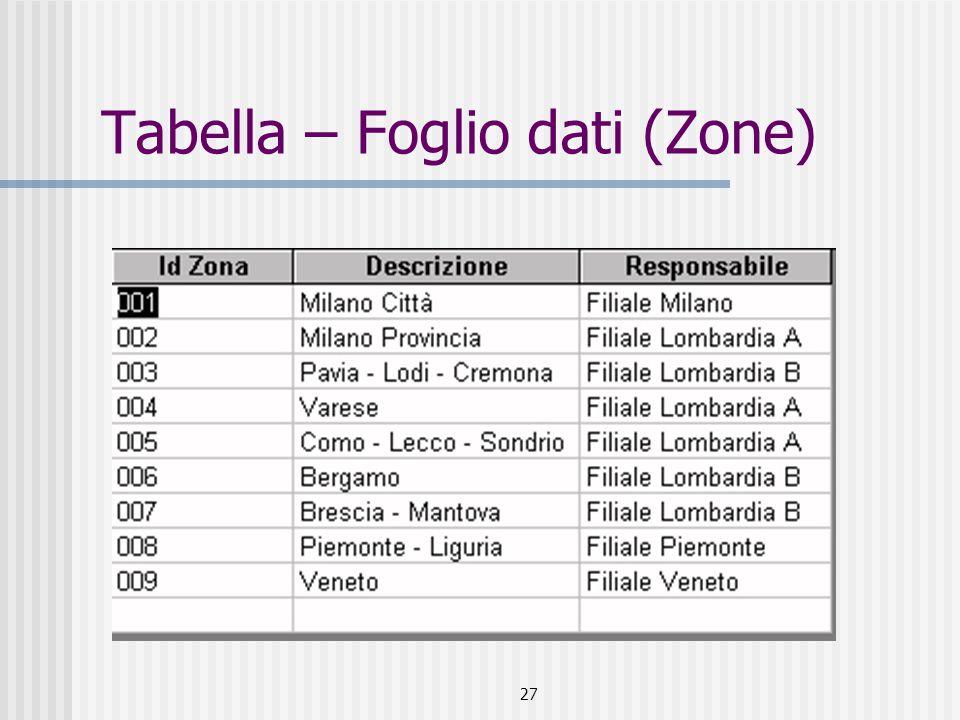 Tabella – Foglio dati (Zone)